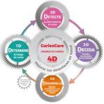 Introducción – Cómo implementar CCI en la práctica